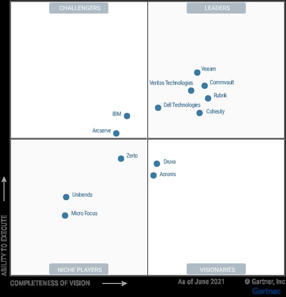 Gartner Report: Magic Quadrant for Enterprise Backup and Recovery Software Solutions – June 2021